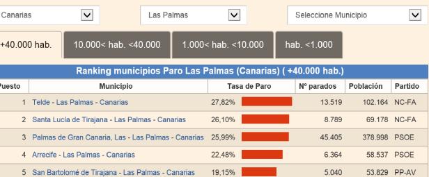 disoccupazione-las-palmas