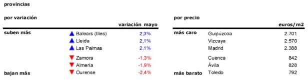 mayo_provincias